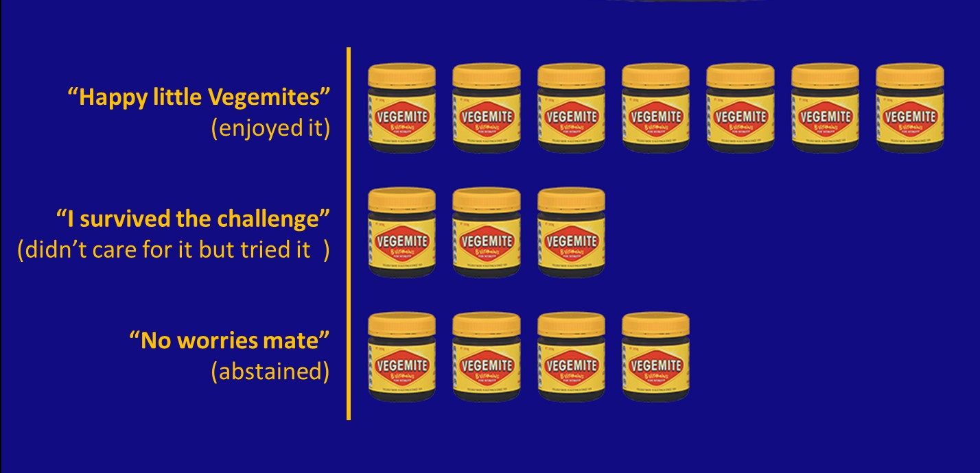 Graph showing guest vegemite preferences - 7 guests approve and are happy little vegemites, 3 dislike and 4 abstain